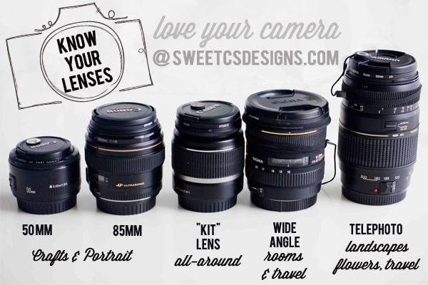Know Your Dslr Lenses